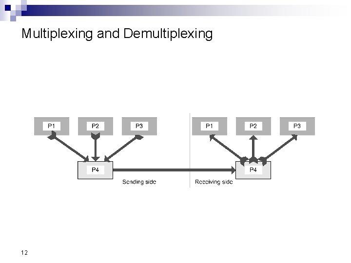 Multiplexing and Demultiplexing 12