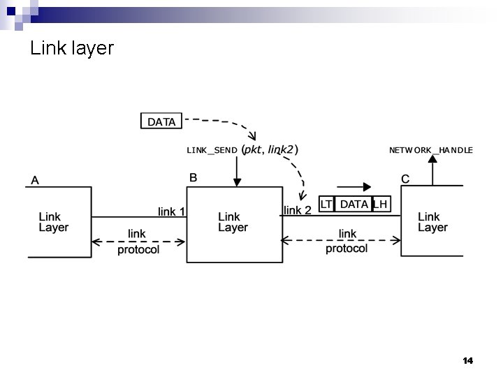 Link layer 14