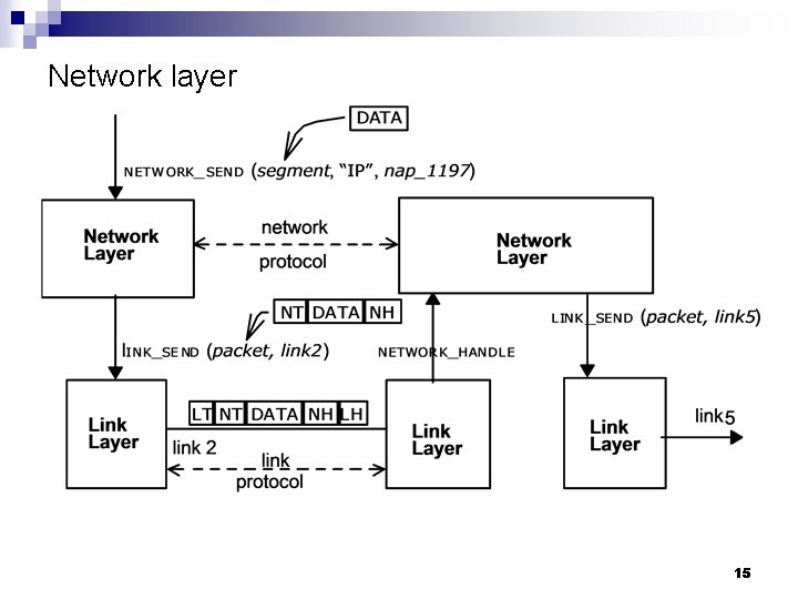Network layer 15