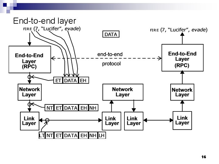 End-to-end layer 16
