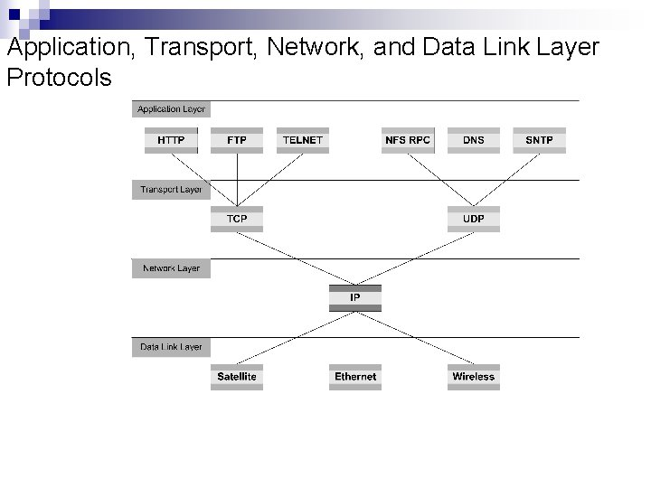 Application, Transport, Network, and Data Link Layer Protocols