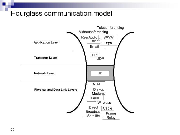Hourglass communication model 20