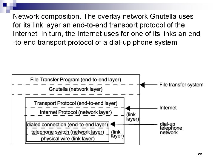 Network composition. The overlay network Gnutella uses for its link layer an end-to-end transport