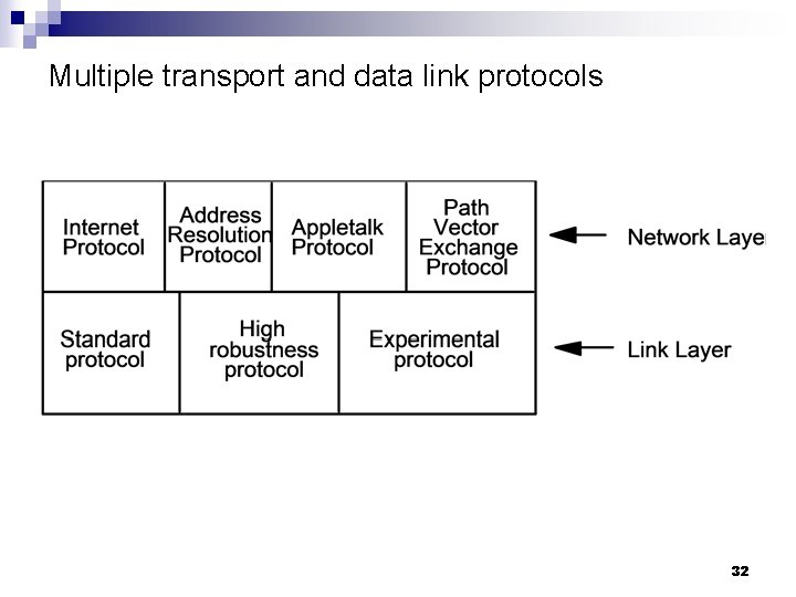 Multiple transport and data link protocols 32