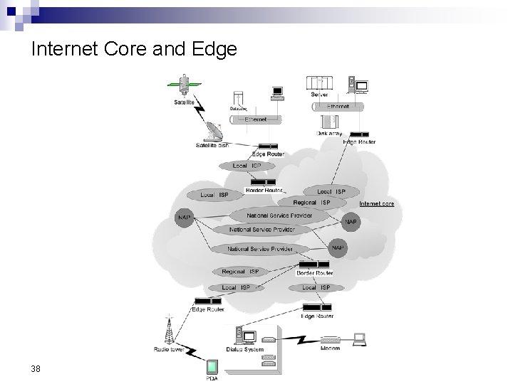 Internet Core and Edge 38