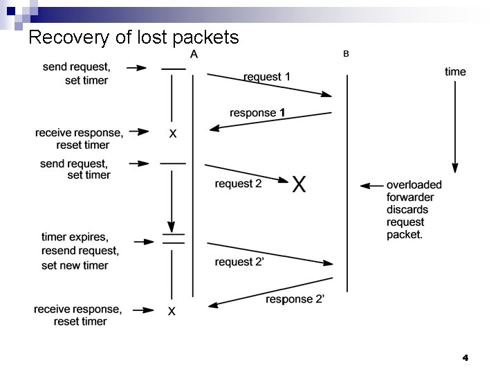 Recovery of lost packets 4