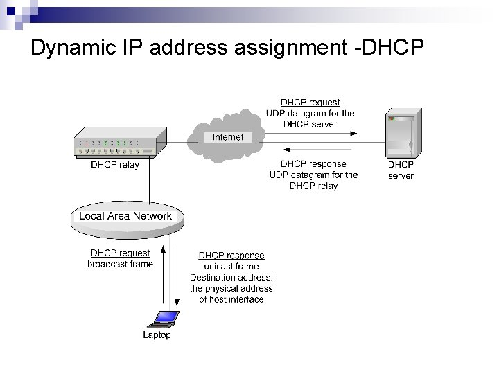 Dynamic IP address assignment -DHCP
