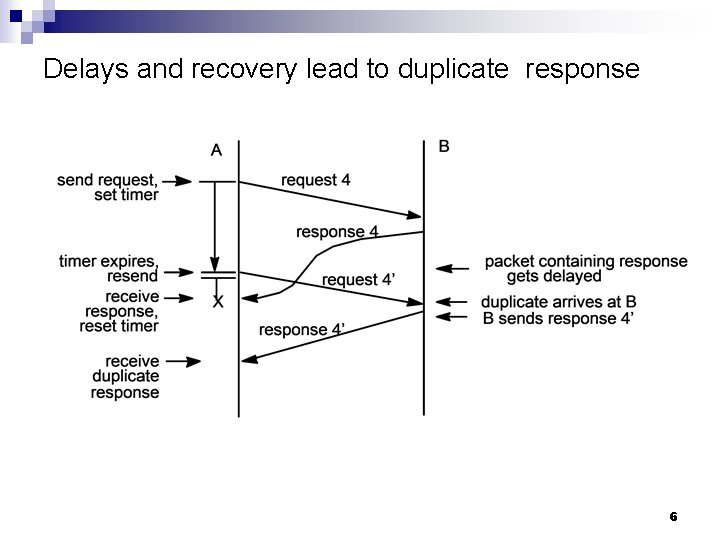 Delays and recovery lead to duplicate response 6