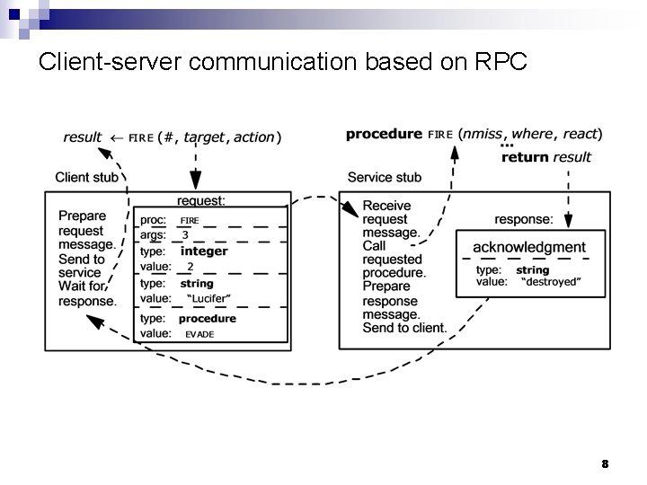 Client-server communication based on RPC 8