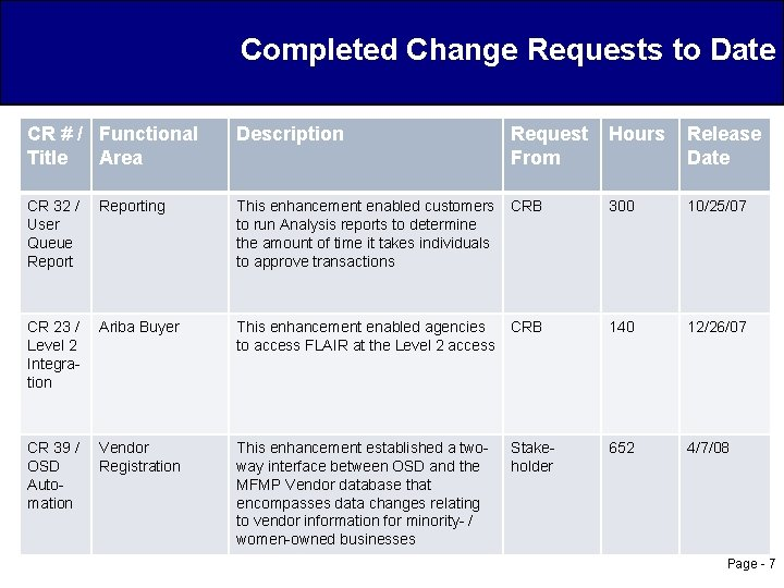 Completed Change Requests to Date CR # / Functional Title Area Description Request From