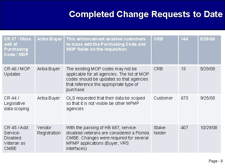 Completed Change Requests to Date CR 37 / Mass edit of Purchasing Code /