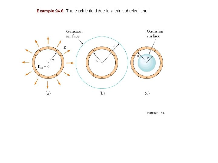 Example 24. 6: The electric field due to a thin spherical shell