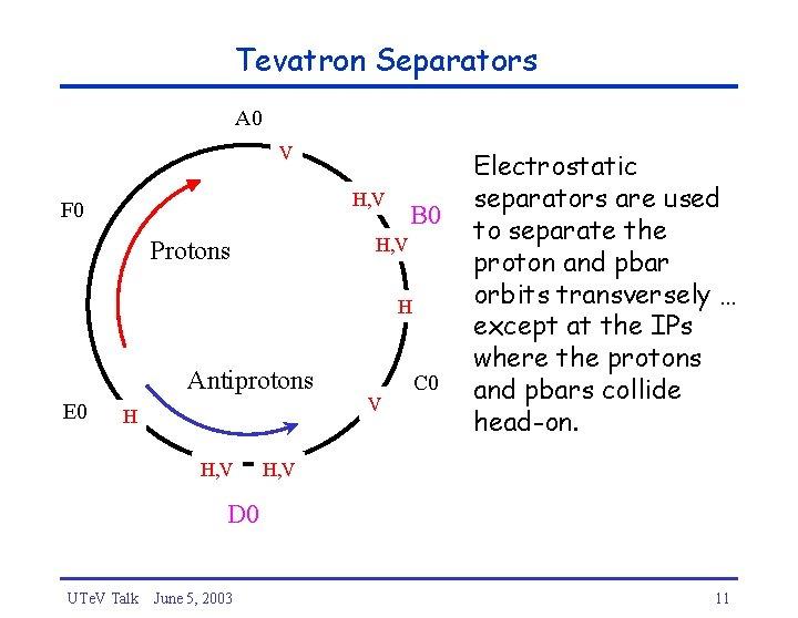 Tevatron Separators A 0 V H, V F 0 B 0 H, V Protons