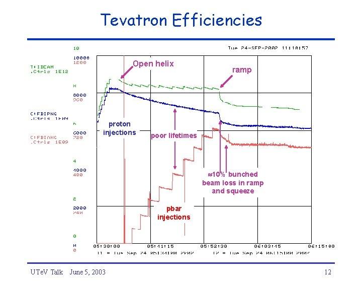 Tevatron Efficiencies Open helix proton injections ramp poor lifetimes 10% bunched beam loss in