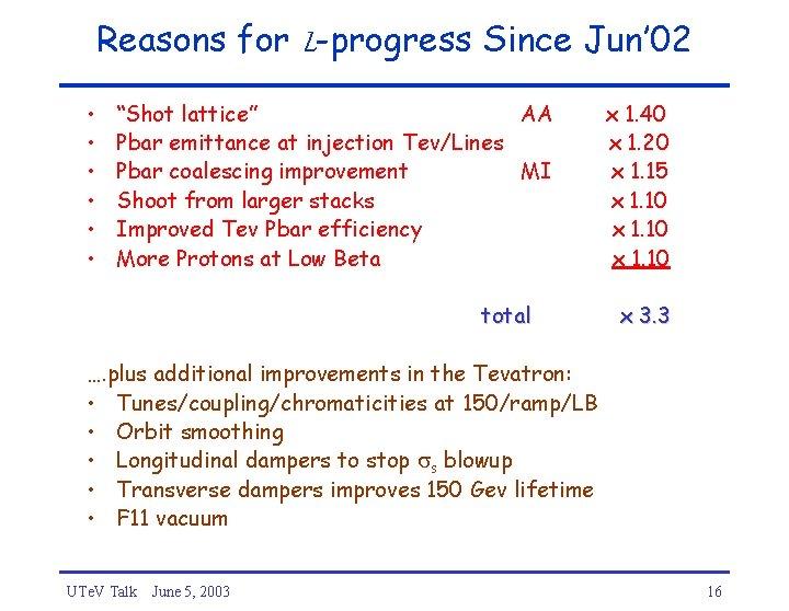 "Reasons for L-progress Since Jun' 02 • • • ""Shot lattice"" AA Pbar emittance"