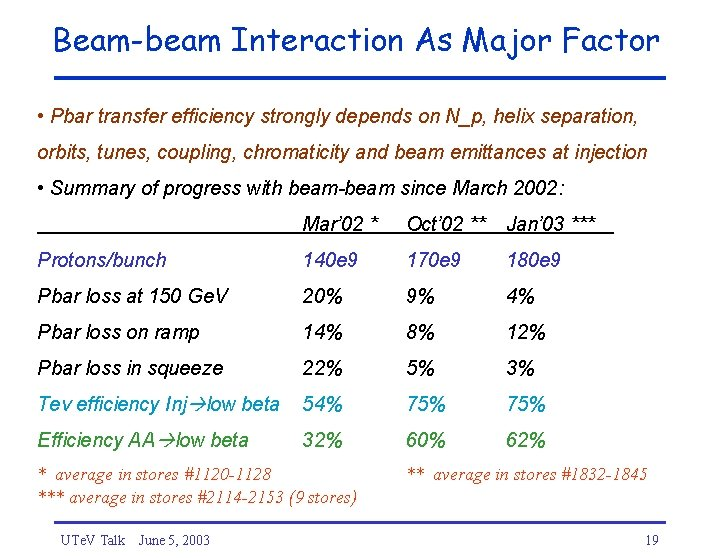 Beam-beam Interaction As Major Factor • Pbar transfer efficiency strongly depends on N_p, helix