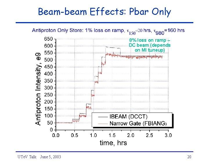 Beam-beam Effects: Pbar Only 8% loss on ramp – DC beam (depends on MI