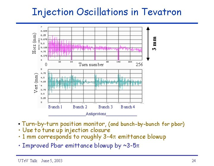 3 mm Horz (mm) Injection Oscillations in Tevatron Turn number 256 Vert (mm) 0