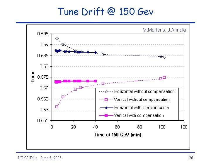 Tune Drift @ 150 Gev M. Martens, J. Annala UTe. V Talk June 5,