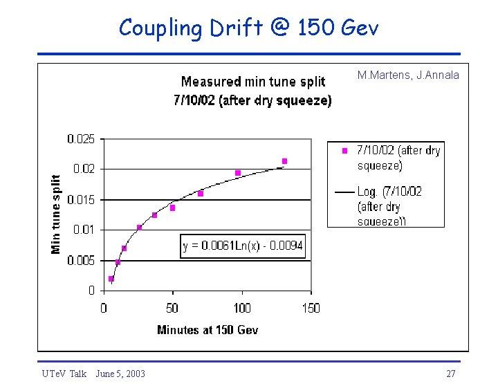 Coupling Drift @ 150 Gev M. Martens, J. Annala UTe. V Talk June 5,