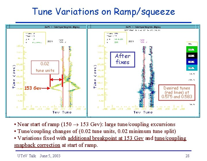 Tune Variations on Ramp/squeeze 0. 02 After fixes tune units 153 Gev Desired tunes