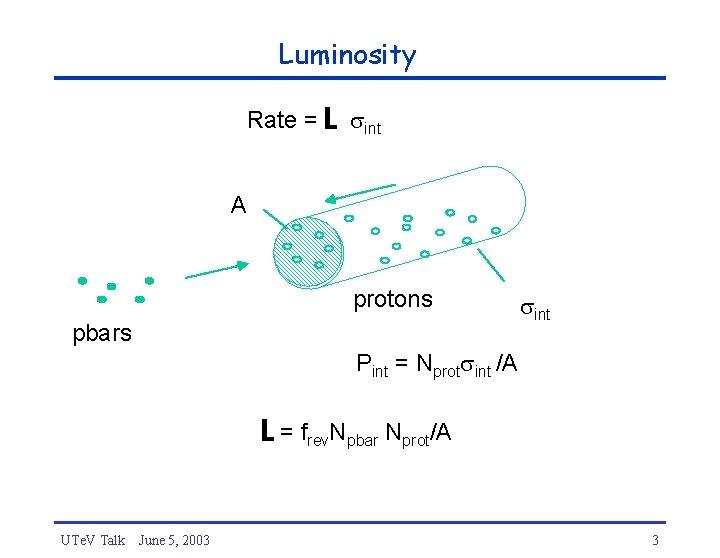 Luminosity Rate = L int A protons pbars int Pint = Nprot int /A