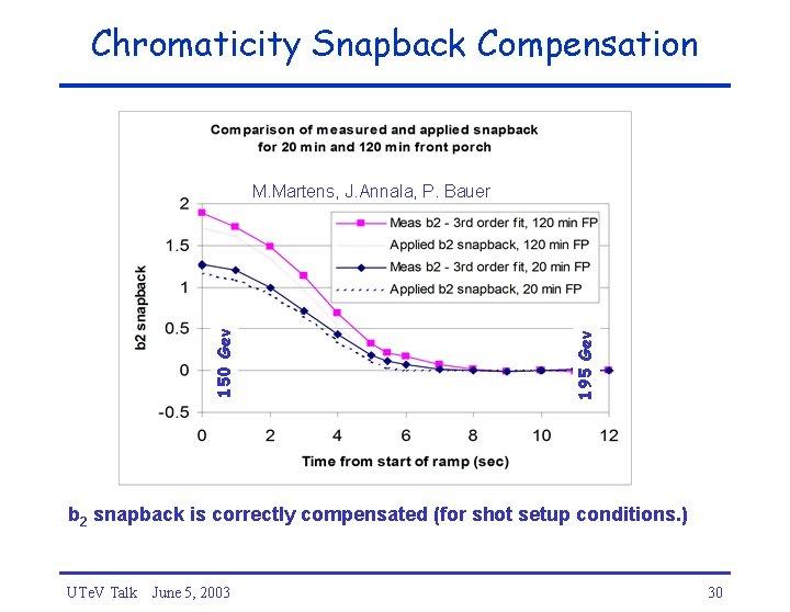 Chromaticity Snapback Compensation 195 Gev 150 Gev M. Martens, J. Annala, P. Bauer b
