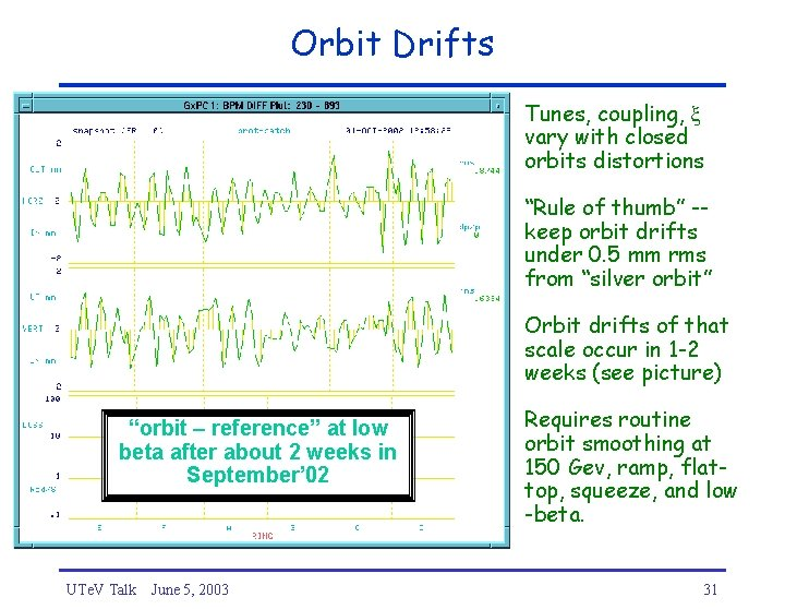 """Orbit Drifts Tunes, coupling, vary with closed orbits distortions """"Rule of thumb"""" -keep orbit"""