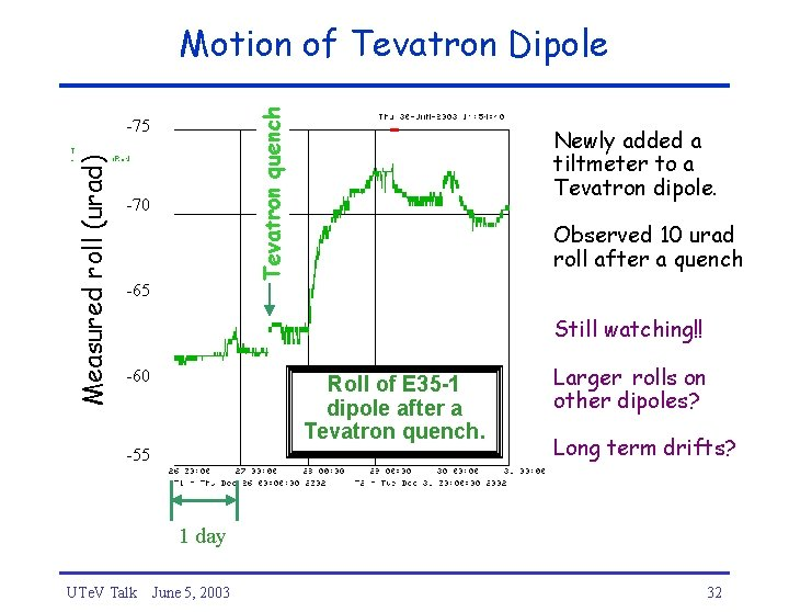 Tevatron quench Motion of Tevatron Dipole Measured roll (urad) -75 -70 -65 Newly added