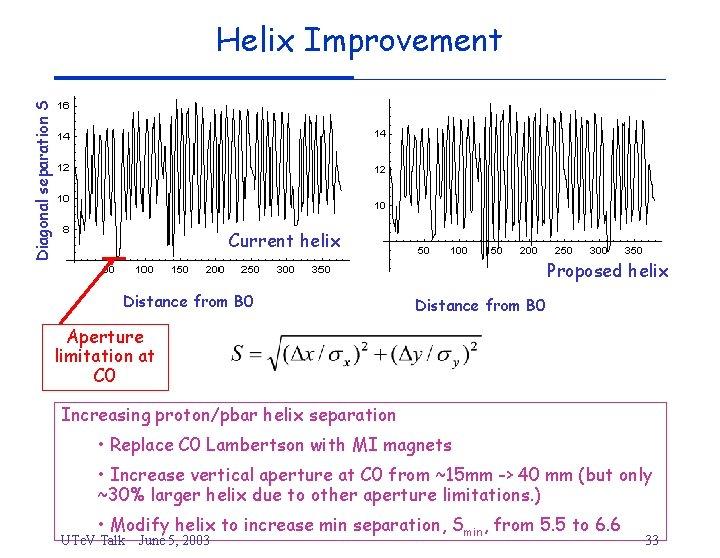 Helix Improvement Diagonal separation S current helix Current helix Proposed helix Distance from B