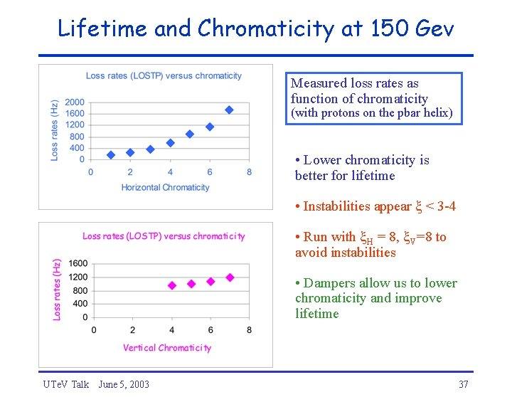 Lifetime and Chromaticity at 150 Gev Measured loss rates as function of chromaticity (with
