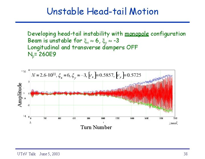 Unstable Head-tail Motion Amplitude Developing head-tail instability with monopole configuration Beam is unstable for