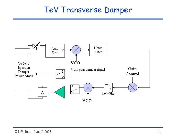Te. V Transverse Damper Auto Zero Notch Filter Δ VCO To 5 k. W