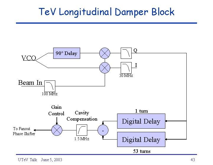 Te. V Longitudinal Damper Block Q 90° Delay VCO I 30 MHz Beam In