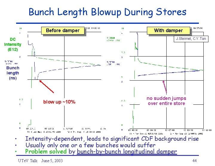 Bunch Length Blowup During Stores Before damper With damper J. Steimel, C. Y. Tan