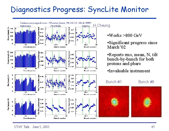 Diagnostics Progress: Sync. Lite Monitor H. Cheung • Works >800 Ge. V • Significant