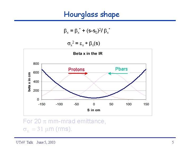 Hourglass shape x = x* + (s-s 0)2/ x* x 2 = x *