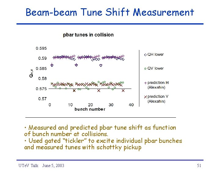 Beam-beam Tune Shift Measurement • Measured and predicted pbar tune shift as function of