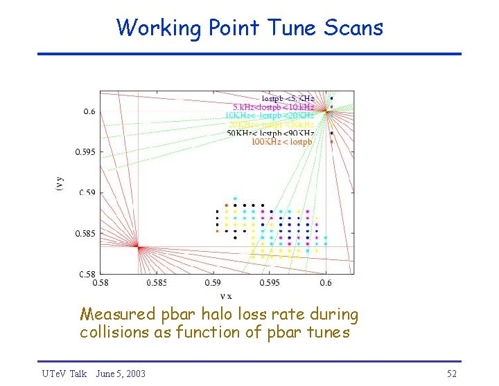 Working Point Tune Scans Measured pbar halo loss rate during collisions as function of