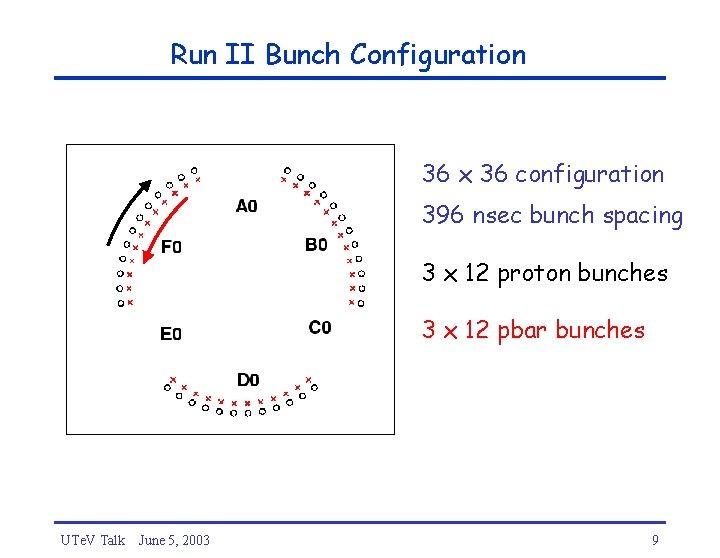 Run II Bunch Configuration 36 x 36 configuration 396 nsec bunch spacing 3 x