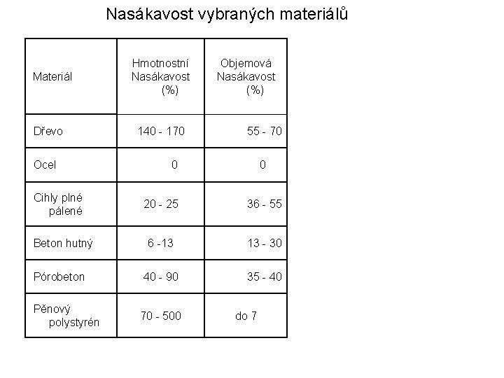Nasákavost vybraných materiálů Materiál Dřevo Ocel Cihly plné pálené Hmotnostní Nasákavost (%) 140 -