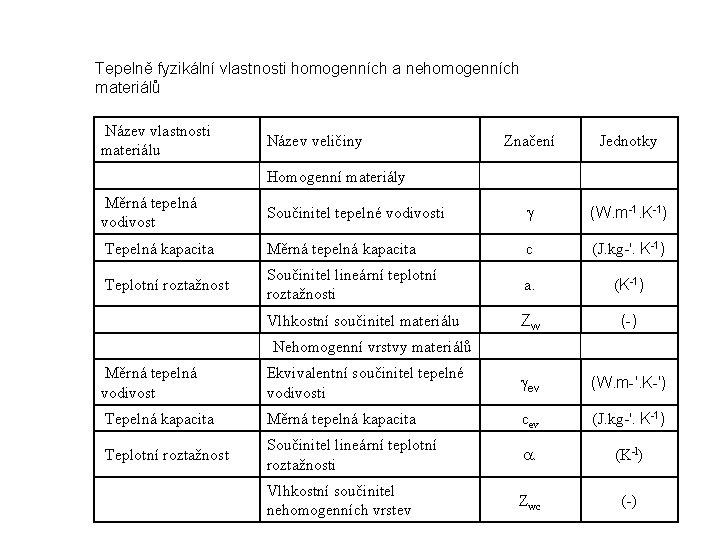 Tepelně fyzikální vlastnosti homogenních a nehomogenních materiálů Název vlastnosti materiálu Název veličiny Značení Jednotky