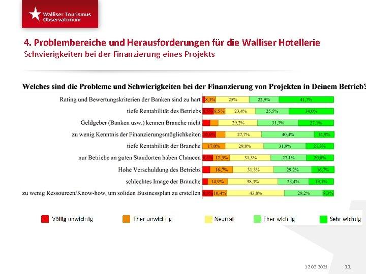 4. Problembereiche und Herausforderungen für die Walliser Hotellerie Schwierigkeiten bei der Finanzierung eines Projekts