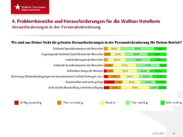 4. Problembereiche und Herausforderungen für die Walliser Hotellerie Herausforderungen in der Personalrekrutierung 12. 03.