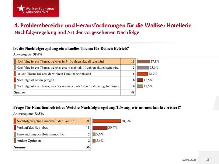 4. Problembereiche und Herausforderungen für die Walliser Hotellerie Nachfolgeregelung und Art der vorgesehenen Nachfolge