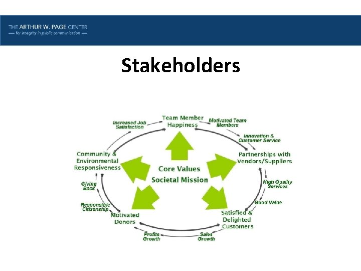 Lesson One | Introduction Stakeholders