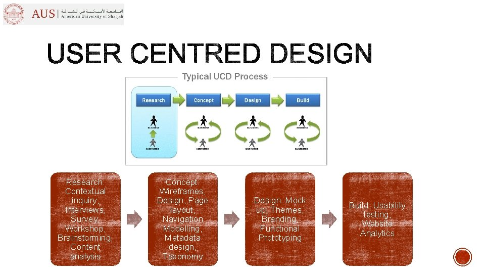 Research: Contextual inquiry, Interviews, Survey, Workshop, Brainstorming, Content analysis Concept: Wireframes, Design, Page layout,