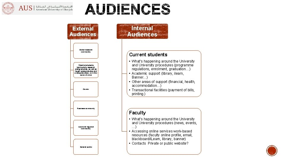 External Audiences Global research community Potential students (particularly research postgraduates, as well as taught