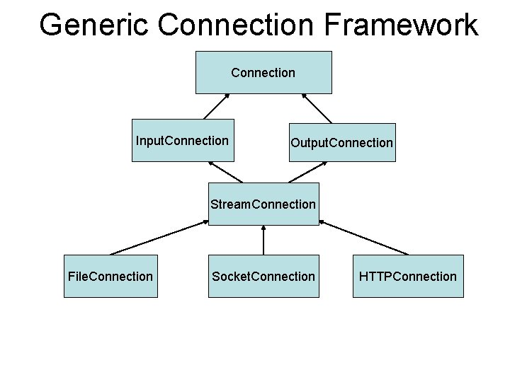 Generic Connection Framework Connection Input. Connection Output. Connection Stream. Connection File. Connection Socket. Connection