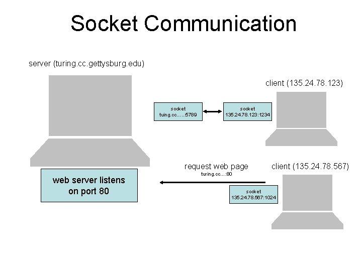 Socket Communication server (turing. cc. gettysburg. edu) client (135. 24. 78. 123) socket tuing.